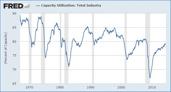 Capacity Utilization - total industry