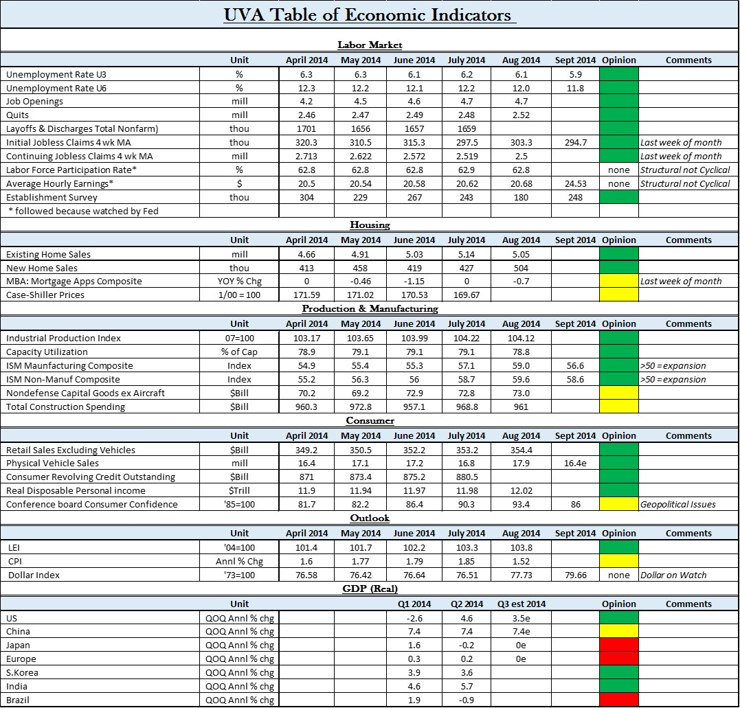 uva economic indicators